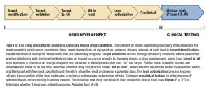 Drug Development 1